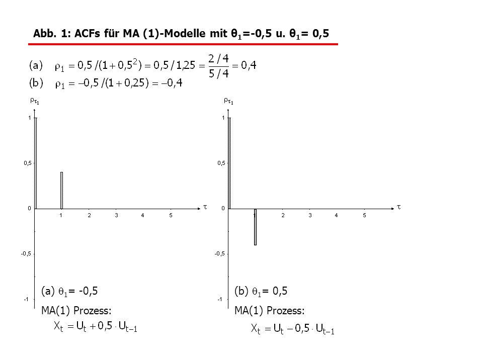 Abb. 1: ACFs für MA (1)-Modelle mit θ 1 =-0,5 u. θ 1 = 0,5 (a)  1 = -0,5 (b)  1 = 0,5 MA(1) Prozess: