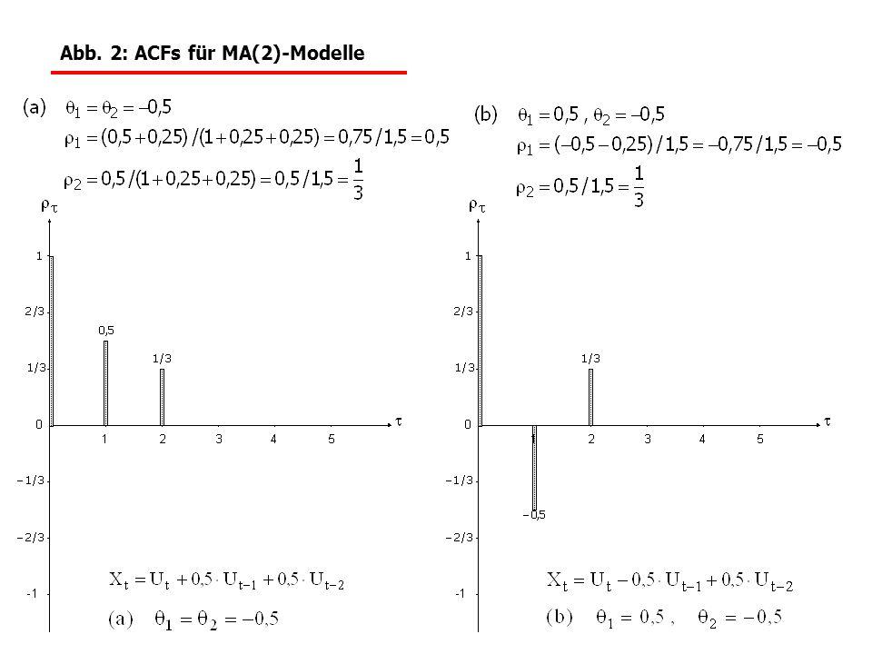 Abb. 2: ACFs für MA(2)-Modelle