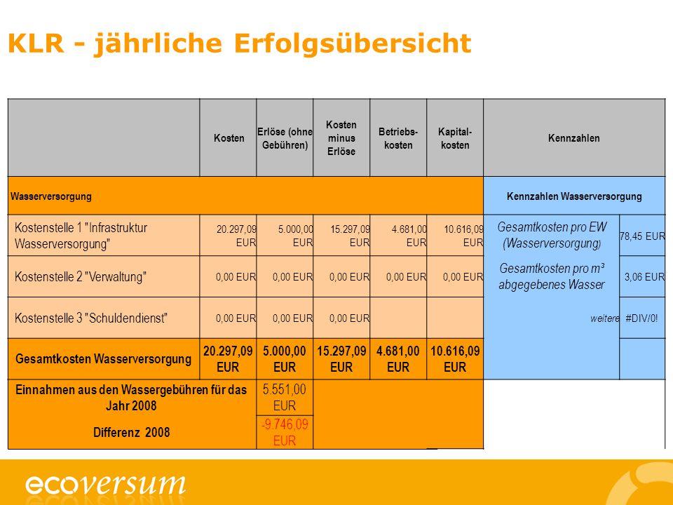KLR - jährliche Erfolgsübersicht Kosten Erlöse (ohne Gebühren) Kosten minus Erlöse Betriebs- kosten Kapital- kosten Kennzahlen WasserversorgungKennzahlen Wasserversorgung Kostenstelle 1 Infrastruktur Wasserversorgung 20.297,09 EUR 5.000,00 EUR 15.297,09 EUR 4.681,00 EUR 10.616,09 EUR Gesamtkosten pro EW (Wasserversorgung ) 78,45 EUR Kostenstelle 2 Verwaltung 0,00 EUR Gesamtkosten pro m³ abgegebenes Wasser 3,06 EUR Kostenstelle 3 Schuldendienst 0,00 EUR weitere #DIV/0.