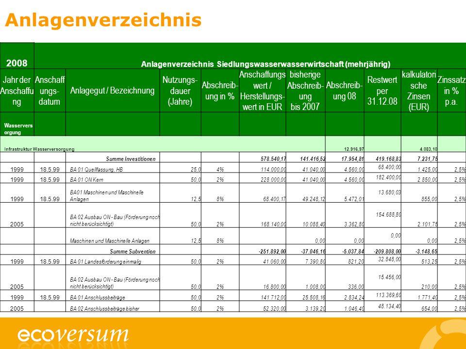 Anlagenverzeichnis 2008 Anlagenverzeichnis Siedlungswasserwasserwirtschaft (mehrjährig) Jahr der Anschaffu ng Anschaff ungs- datum Anlagegut / Bezeichnung Nutzungs- dauer (Jahre) Abschreib- ung in % Anschaffungs wert / Herstellungs- wert in EUR bisherige Abschreib- ung bis 2007 Abschreib- ung 08 Restwert per 31.12.08 kalkulatori sche Zinsen (EUR) Zinssatz in % p.a.