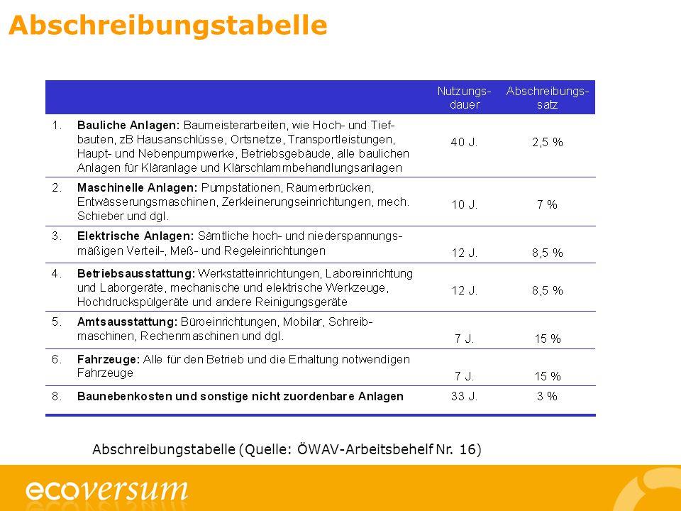 Abschreibungstabelle Abschreibungstabelle (Quelle: ÖWAV-Arbeitsbehelf Nr. 16)