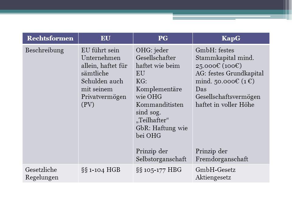 RechtsformenEUPGKapG BeschreibungEU führt sein Unternehmen allein, haftet für sämtliche Schulden auch mit seinem Privatvermögen (PV) OHG: jeder Gesell