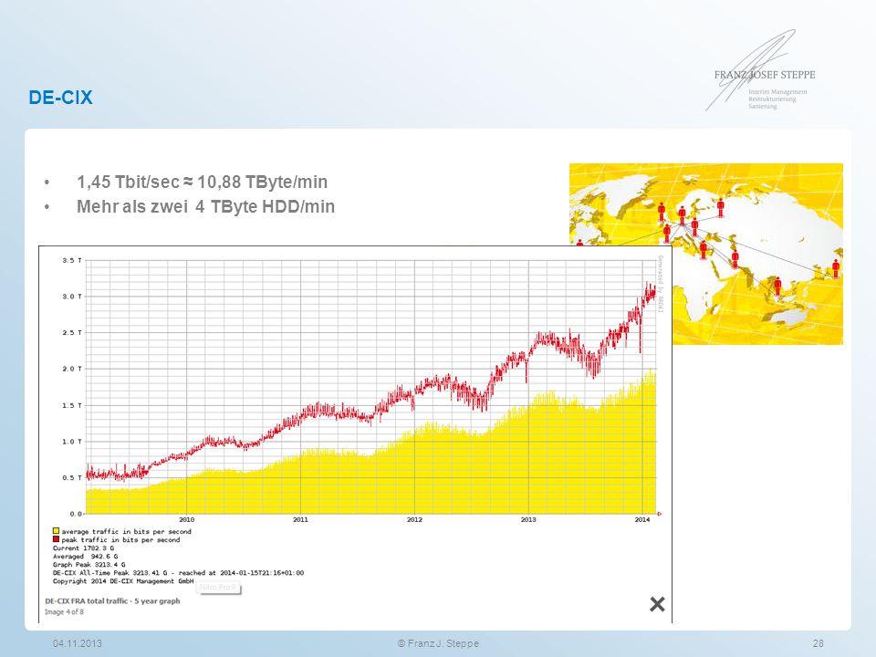 DE-CIX 1,45 Tbit/sec ≈ 10,88 TByte/min Mehr als zwei 4 TByte HDD/min 04.11.2013© Franz J. Steppe28