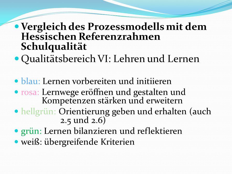 Vergleich des Prozessmodells mit dem Hessischen Referenzrahmen Schulqualität Qualitätsbereich VI: Lehren und Lernen blau: Lernen vorbereiten und initiieren rosa: Lernwege eröffnen und gestalten und Kompetenzen stärken und erweitern hellgrün: Orientierung geben und erhalten (auch 2.5 und 2.6) grün: Lernen bilanzieren und reflektieren weiß: übergreifende Kriterien