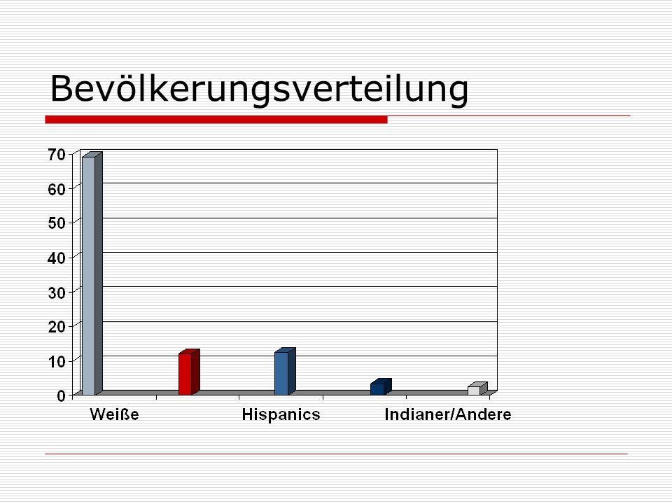 Bevölkerungsverteilung