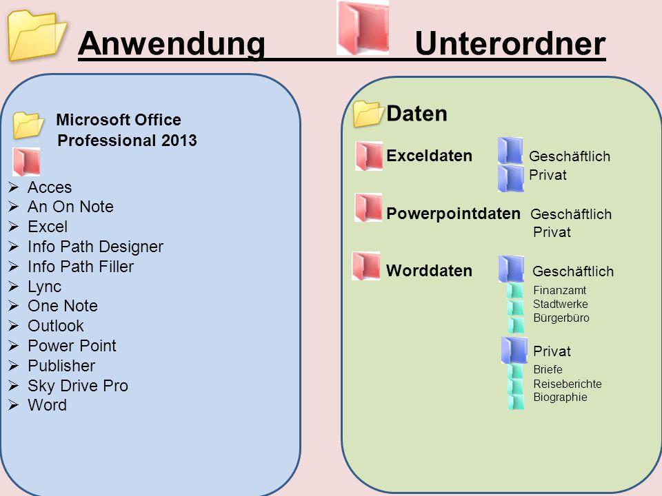 Anwendung Unterordner Microsoft Office Professional 2013  Acces  An On Note  Excel  Info Path Designer  Info Path Filler  Lync  One Note  Outl