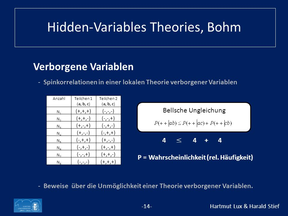 Verborgene Variablen -14- Hartmut Lux & Harald Stief -Spinkorrelationen in einer lokalen Theorie verborgener Variablen -Beweise über die Unmöglichkeit einer Theorie verborgener Variablen.