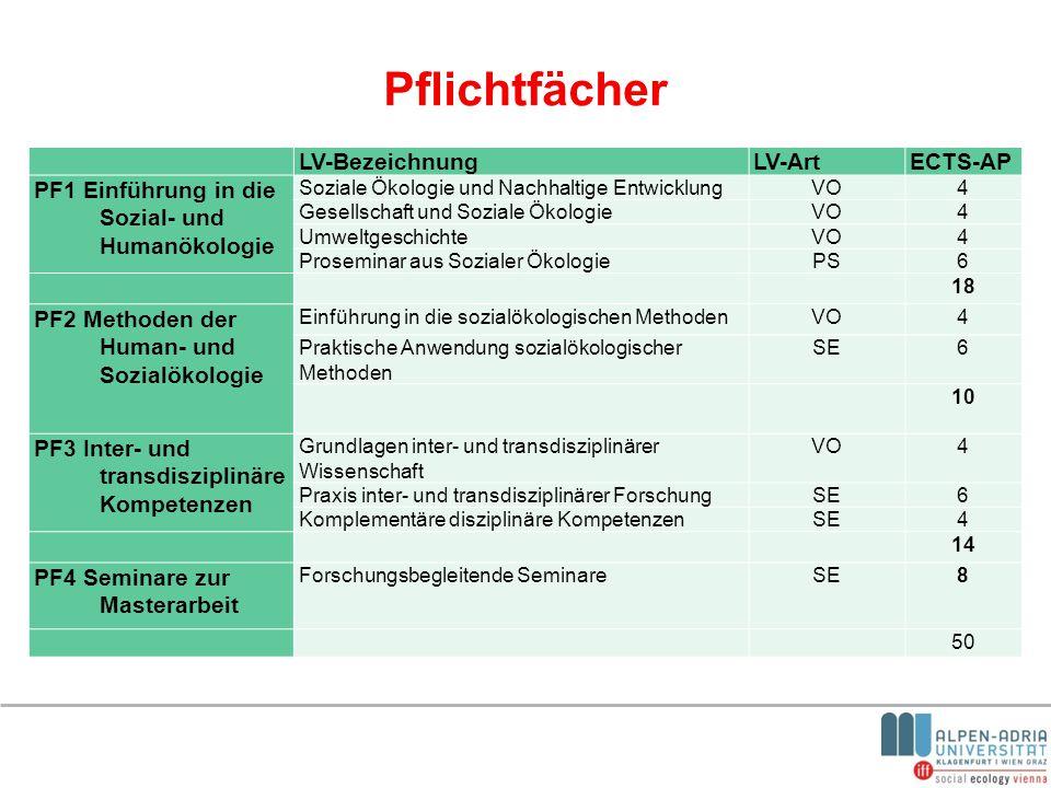 Pflichtfächer LV-BezeichnungLV-ArtECTS-AP PF1 Einführung in die Sozial- und Humanökologie Soziale Ökologie und Nachhaltige EntwicklungVO4 Gesellschaft