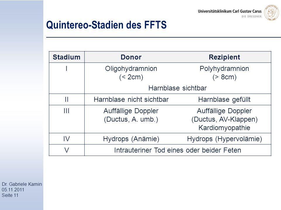 Dr. Gabriele Kamin 05.11.2011 Seite 11 Quintereo-Stadien des FFTS StadiumDonorRezipient IOligohydramnion (< 2cm) Polyhydramnion (> 8cm) Harnblase sich