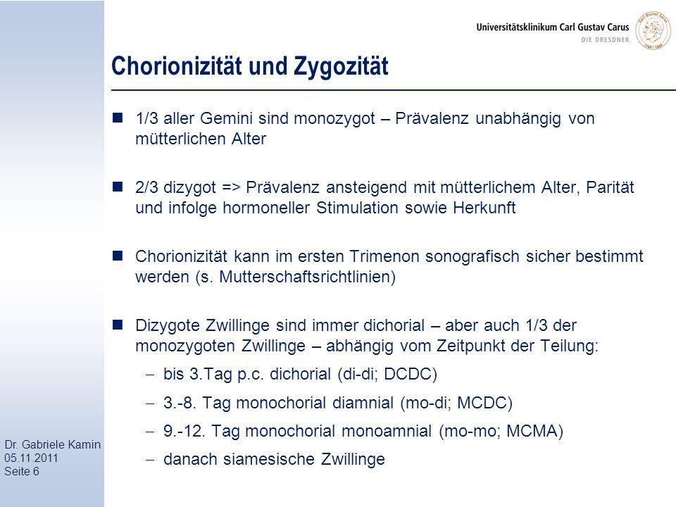 Dr. Gabriele Kamin 05.11.2011 Seite 6 Chorionizität und Zygozität 1/3 aller Gemini sind monozygot – Prävalenz unabhängig von mütterlichen Alter 2/3 di