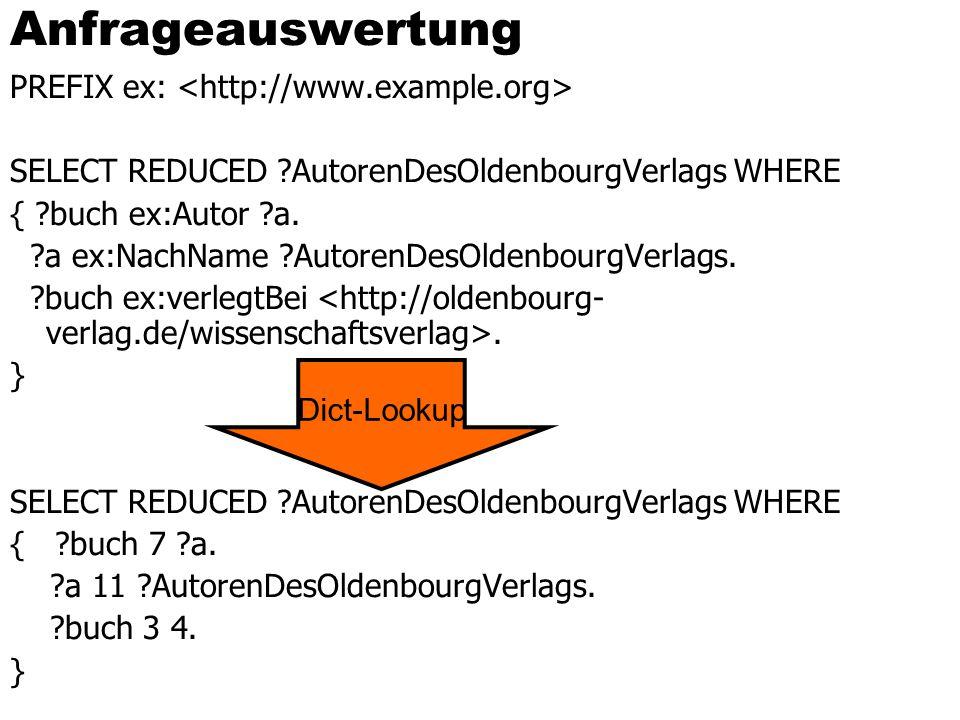 Anfrageauswertung PREFIX ex: SELECT REDUCED ?AutorenDesOldenbourgVerlags WHERE { ?buch ex:Autor ?a. ?a ex:NachName ?AutorenDesOldenbourgVerlags. ?buch