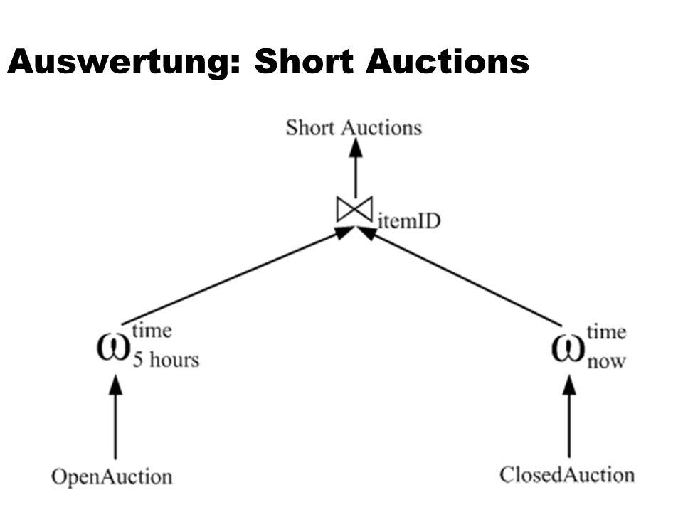 Auswertung: Short Auctions