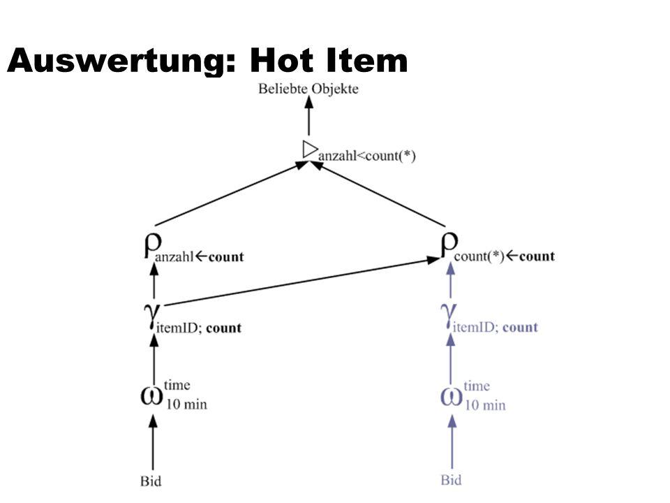 Auswertung: Hot Item