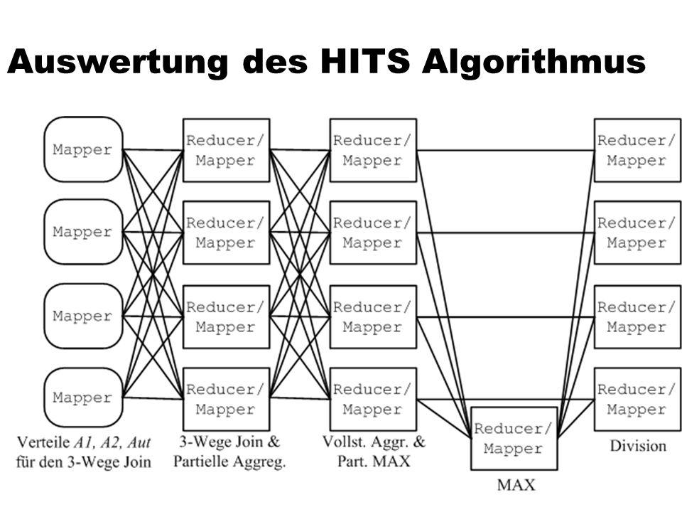 Auswertung des HITS Algorithmus
