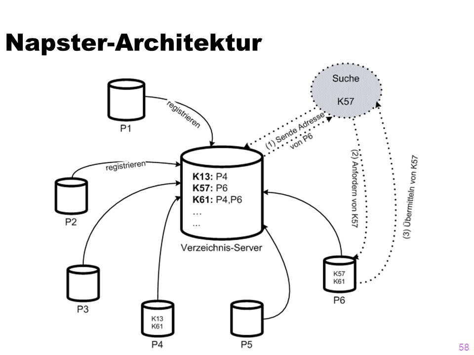 Napster-Architektur 58