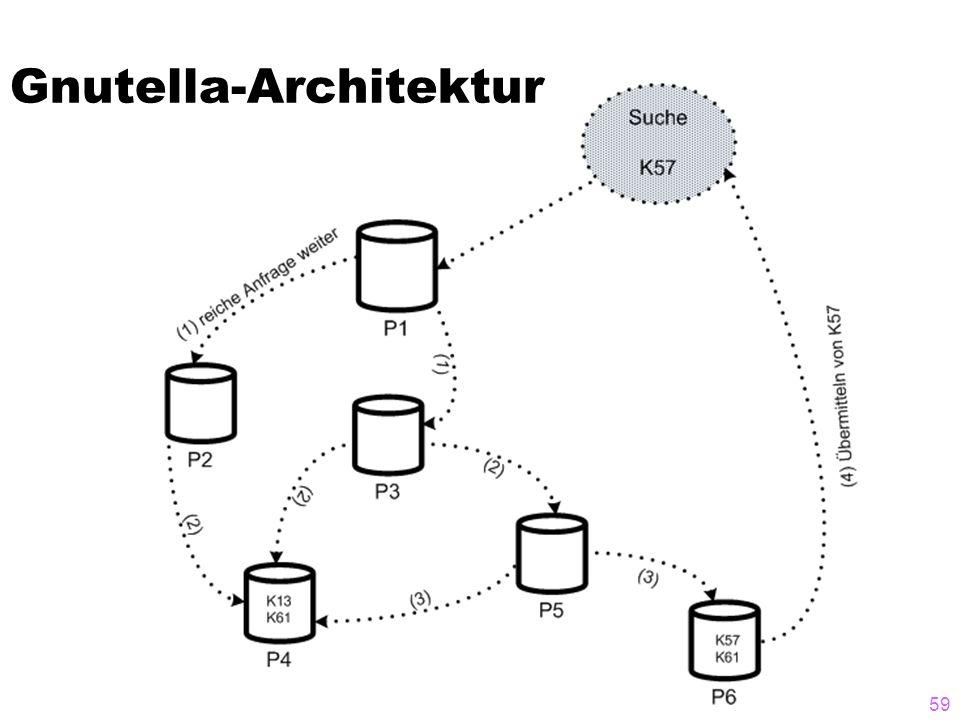 Gnutella-Architektur 59