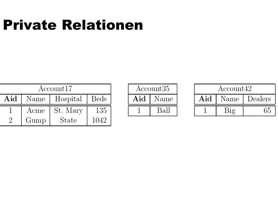 Private Relationen