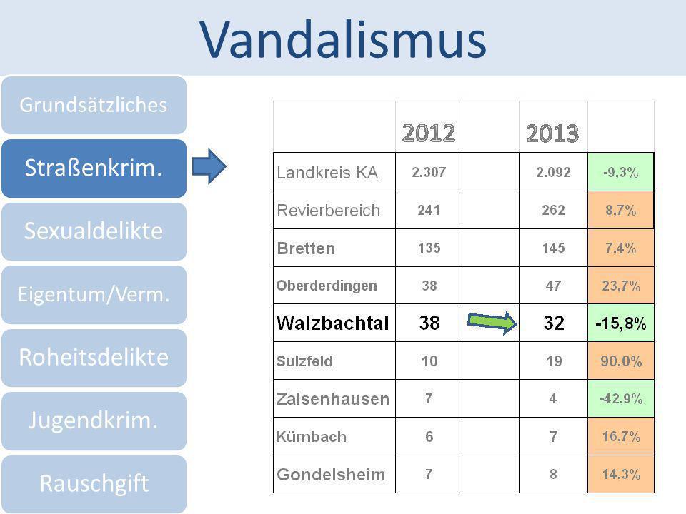 Vandalismus Grundsätzliches Straßenkrim.Sexualdelikte Eigentum/Verm. RoheitsdelikteJugendkrim.Rauschgift