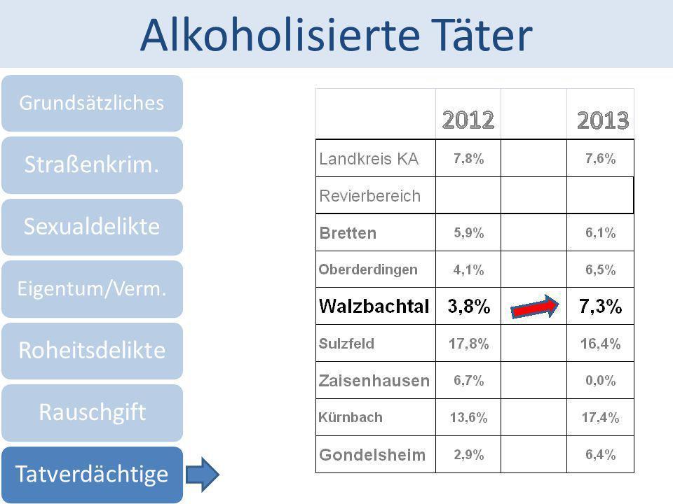 Alkoholisierte Täter Grundsätzliches Straßenkrim.Sexualdelikte Eigentum/Verm. RoheitsdelikteRauschgiftTatverdächtige
