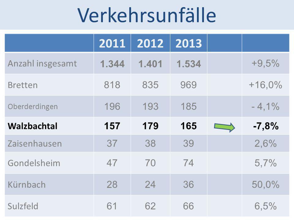 Verkehrsunfälle 201120122013 Anzahl insgesamt 1.3441.4011.534+9,5% Bretten 818835969+16,0% Oberderdingen 196193185- 4,1% Walzbachtal 157179165-7,8% Za