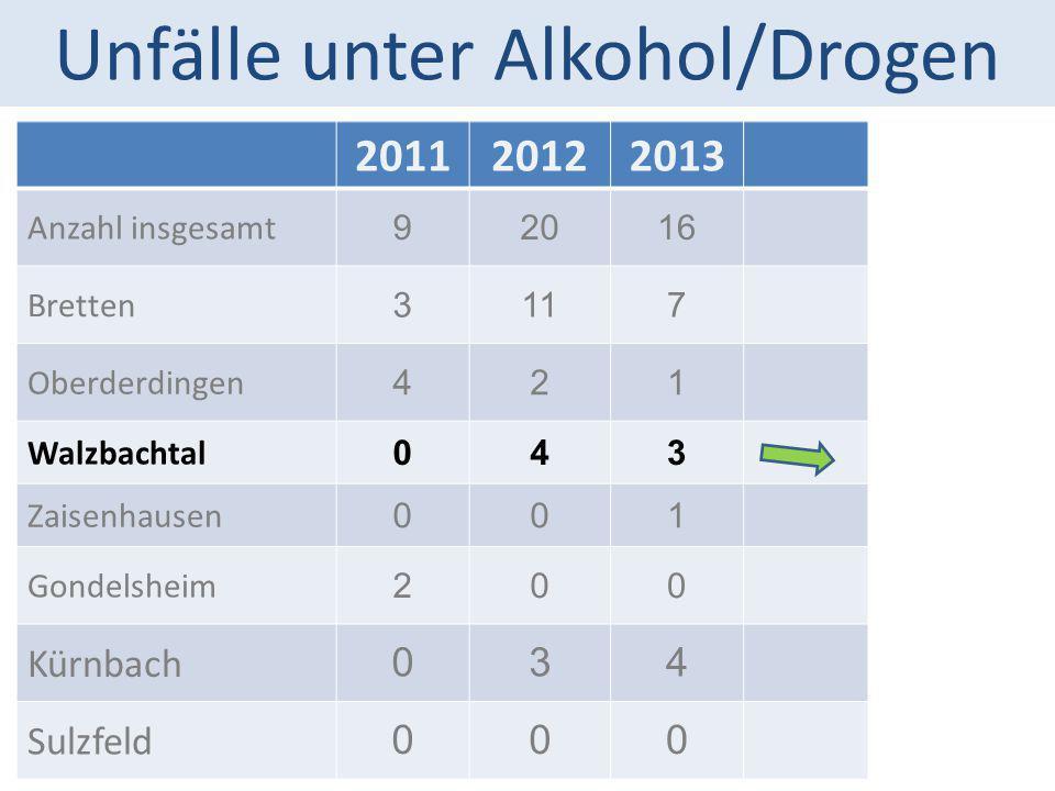 Unfälle unter Alkohol/Drogen 201120122013 Anzahl insgesamt 92016 Bretten 3117 Oberderdingen 421 Walzbachtal 043 Zaisenhausen 001 Gondelsheim 200 Kürnb