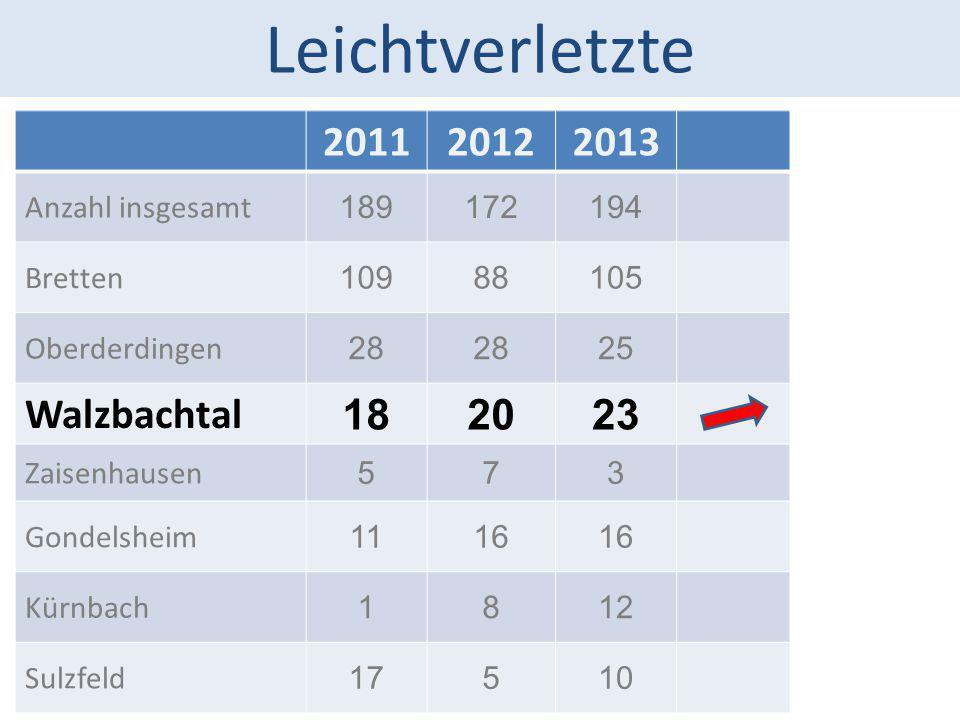 Leichtverletzte 201120122013 Anzahl insgesamt 189172194 Bretten 10988105 Oberderdingen 28 25 Walzbachtal 182023 Zaisenhausen 573 Gondelsheim 1116 Kürn