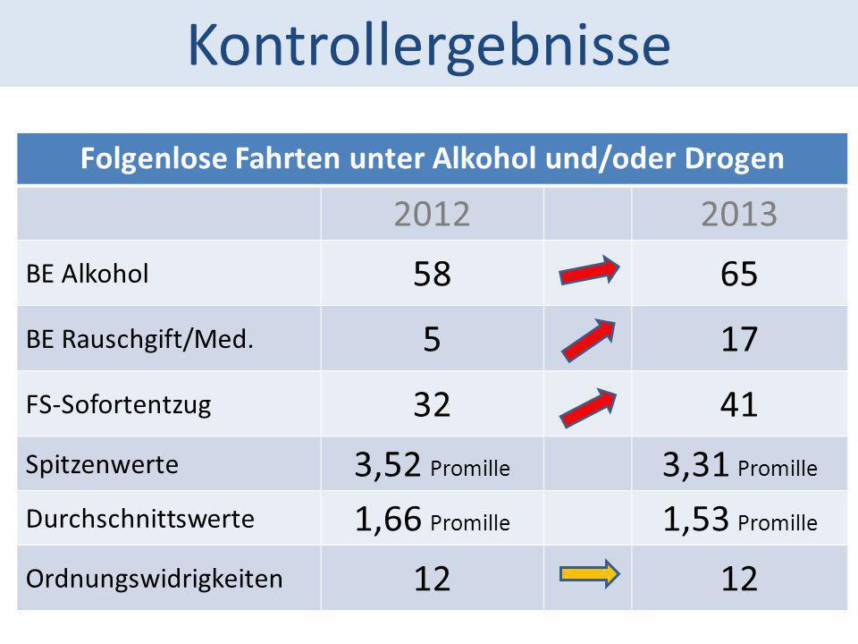 Kontrollergebnisse Folgenlose Fahrten unter Alkohol und/oder Drogen 20122013 BE Alkohol 5865 BE Rauschgift/Med. 517 FS-Sofortentzug 3241 Spitzenwerte