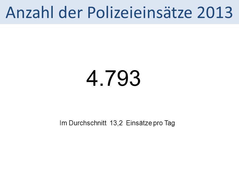 Anzahl der Polizeieinsätze 2013 4.793 Im Durchschnitt 13,2 Einsätze pro Tag