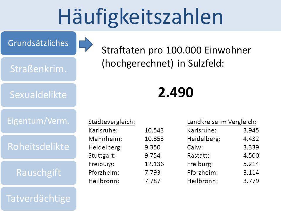 Häufigkeitszahlen Grundsätzliches Straßenkrim.Sexualdelikte Eigentum/Verm. RoheitsdelikteRauschgiftTatverdächtige Städtevergleich: Karlsruhe:10.543 Ma