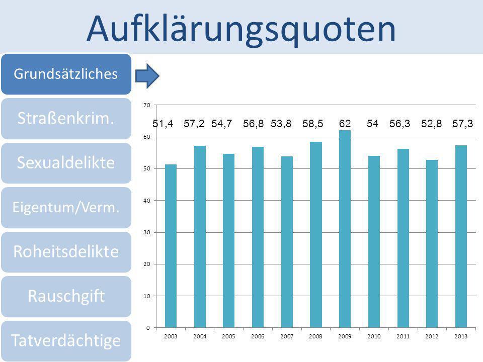 Aufklärungsquoten Grundsätzliches Straßenkrim.Sexualdelikte Eigentum/Verm. RoheitsdelikteRauschgiftTatverdächtige 51,457,254,756,853,858,5625456,352,8
