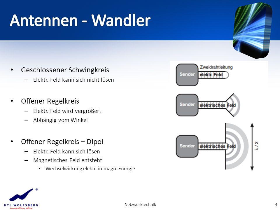 Geschlossener Schwingkreis – Elektr. Feld kann sich nicht lösen Offener Regelkreis – Elektr. Feld wird vergrößert – Abhängig vom Winkel Offener Regelk