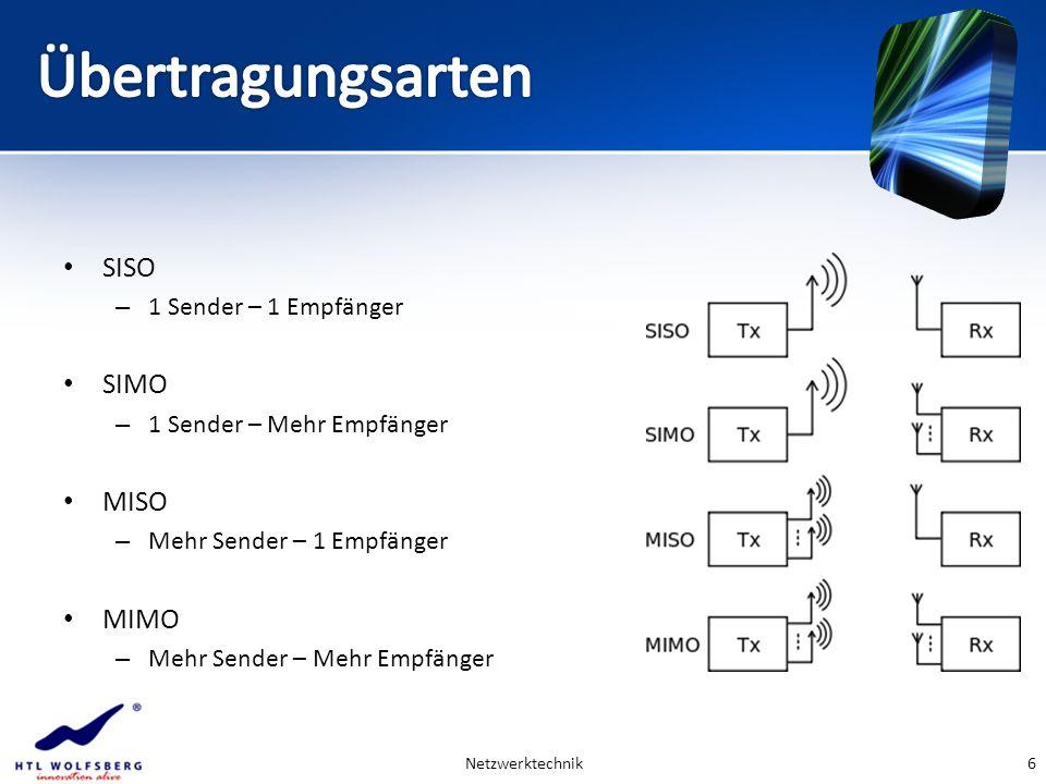 SISO – 1 Sender – 1 Empfänger SIMO – 1 Sender – Mehr Empfänger MISO – Mehr Sender – 1 Empfänger MIMO – Mehr Sender – Mehr Empfänger Netzwerktechnik6