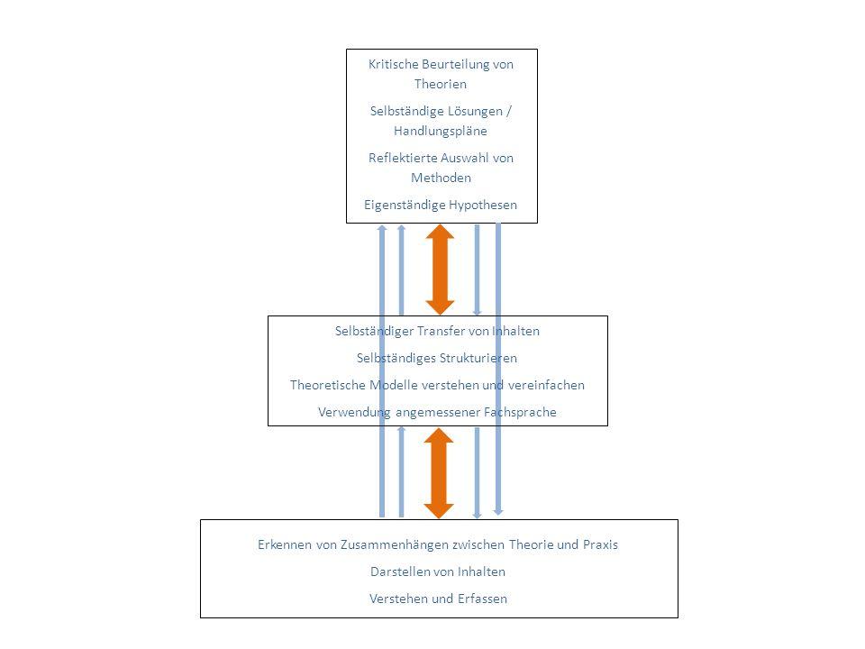 Selbständiger Transfer von Inhalten Selbständiges Strukturieren Theoretische Modelle verstehen und vereinfachen Verwendung angemessener Fachsprache Kritische Beurteilung von Theorien Selbständige Lösungen / Handlungspläne Reflektierte Auswahl von Methoden Eigenständige Hypothesen Erkennen von Zusammenhängen zwischen Theorie und Praxis Darstellen von Inhalten Verstehen und Erfassen