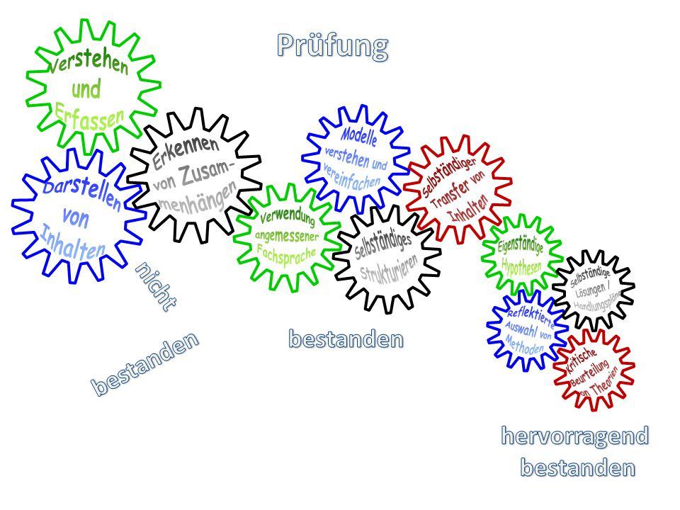 Zitat: Die Schwerpunkte der Anforderung liegen in einem Bereich, der geprägt ist vom Verarbeiten und Darstellen bekannter Sachverhalte, dem Übertragen und Anwenden des Gelernten in vergleichbaren Situationen und dem selbstständigen Urteilen.