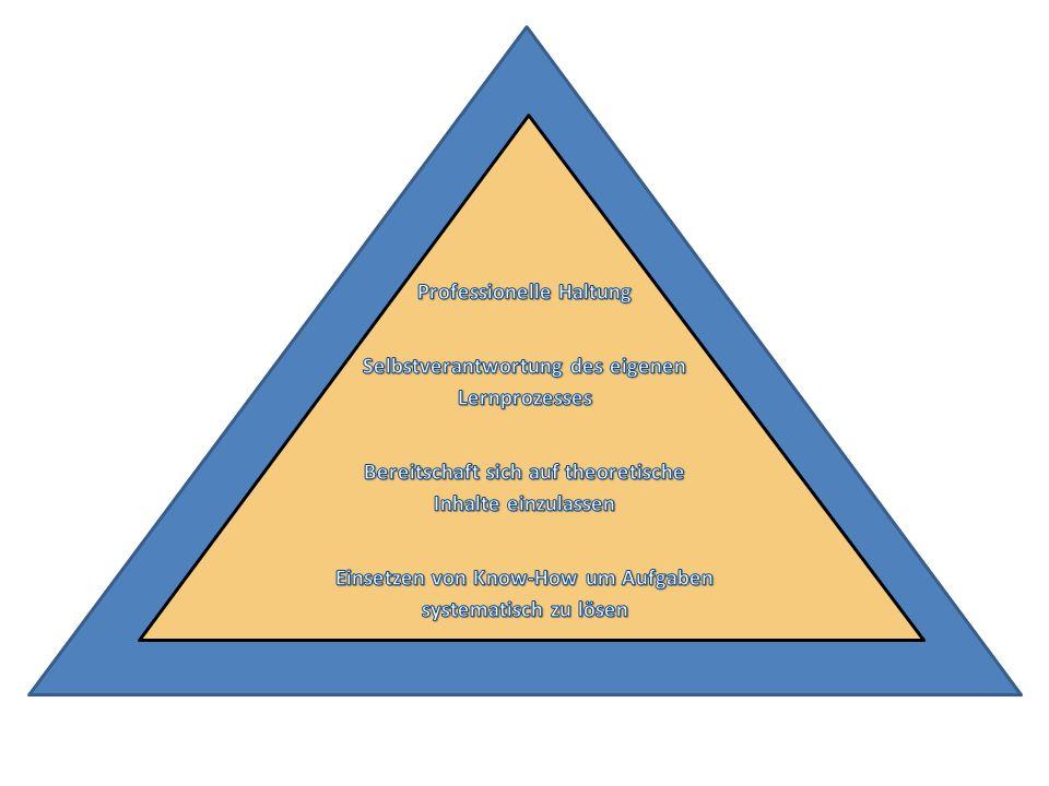 ANFORDERUNGEN Wissen durch Lernen + Information Fakten Grundsätze Theorien Praxis ANFORDERUNGEN Fertigkeiten Wissen wird angewendet Know-how eingesetzt Aufgaben + Probleme gelöst