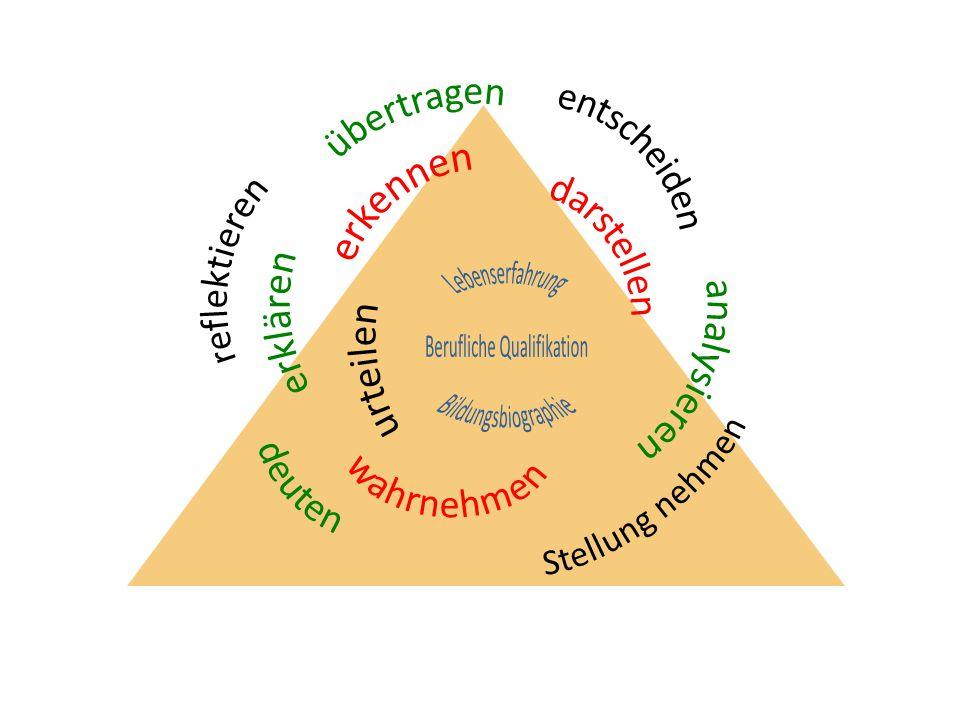 Erkennen von Zusammenhängen zwischen Theorie und Praxis Darstellen von Inhalten Verstehen und Erfassen Kritische Beurteilung von Theorien Selbständige Lösungen / Handlungspläne Reflektierte Auswahl von Methoden Eigenständige Hypothesen Selbständiger Transfer von Inhalten Selbständiges Strukturieren Theoretische Modelle verstehen und vereinfachen Verwendung angemessener Fachsprache