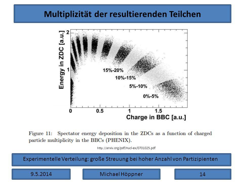 9.5.2014Michael Höppner Multiplizität der resultierenden Teilchen http:// arxiv.org/pdf/nucl-ex/0701025.pdf Experimentelle Verteilung: große Streuung