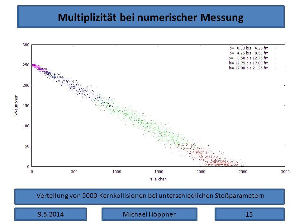 9.5.2014Michael Höppner Multiplizität bei numerischer Messung Verteilung von 5000 Kernkollisionen bei unterschiedlichen Stoßparametern 15