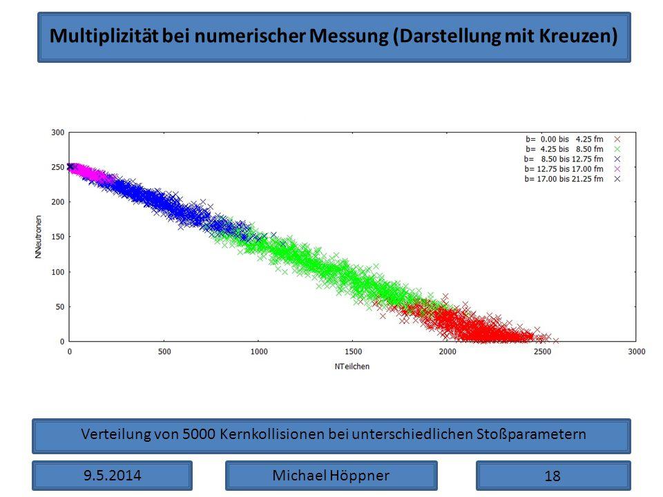 9.5.2014Michael Höppner Multiplizität bei numerischer Messung (Darstellung mit Kreuzen) Verteilung von 5000 Kernkollisionen bei unterschiedlichen Stoß