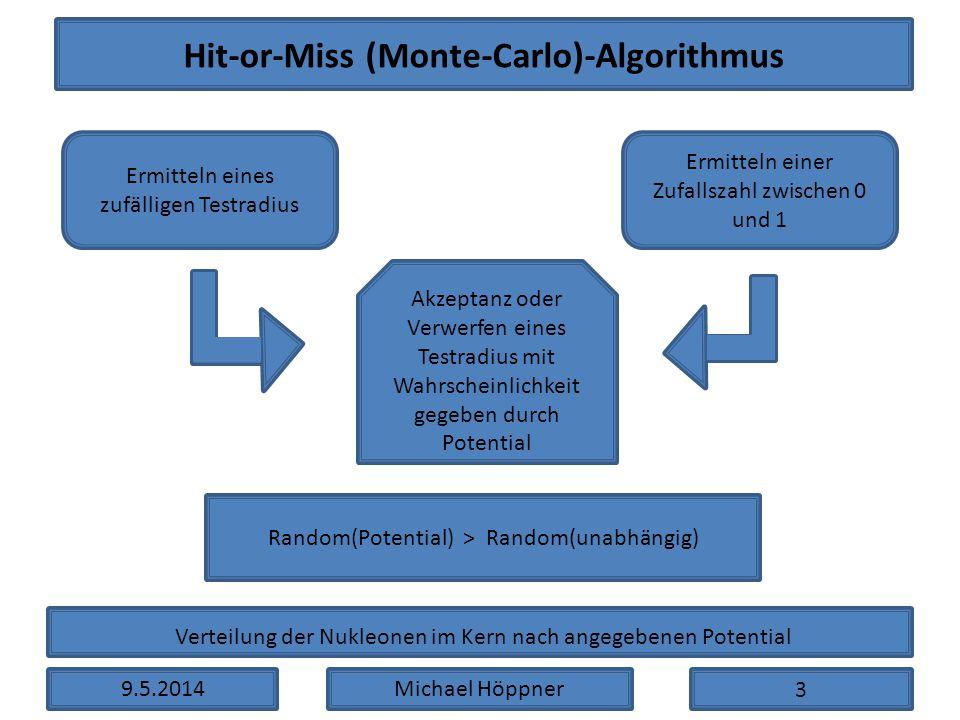9.5.2014Michael Höppner Hit-or-Miss (Monte-Carlo)-Algorithmus Ermitteln eines zufälligen Testradius Akzeptanz oder Verwerfen eines Testradius mit Wahr