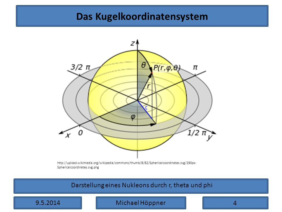 9.5.2014Michael Höppner http://upload.wikimedia.org/wikipedia/commons/thumb/8/82/Sphericalcoordinates.svg/290px- Sphericalcoordinates.svg.png Das Kuge