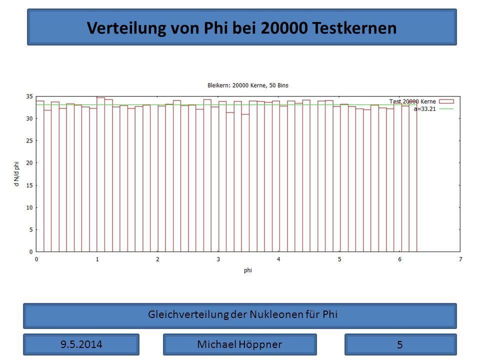 9.5.2014Michael Höppner Verteilung von Phi bei 20000 Testkernen 5 Gleichverteilung der Nukleonen für Phi