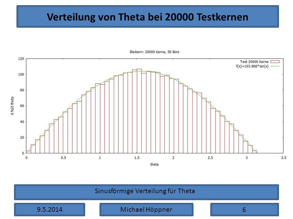 9.5.2014Michael Höppner Verteilung von Theta bei 20000 Testkernen 6 Sinusförmige Verteilung für Theta