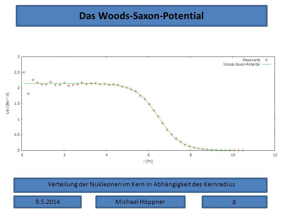 9.5.2014Michael Höppner Das Woods-Saxon-Potential Verteilung der Nukleonen im Kern in Abhängigkeit des Kernradius 8