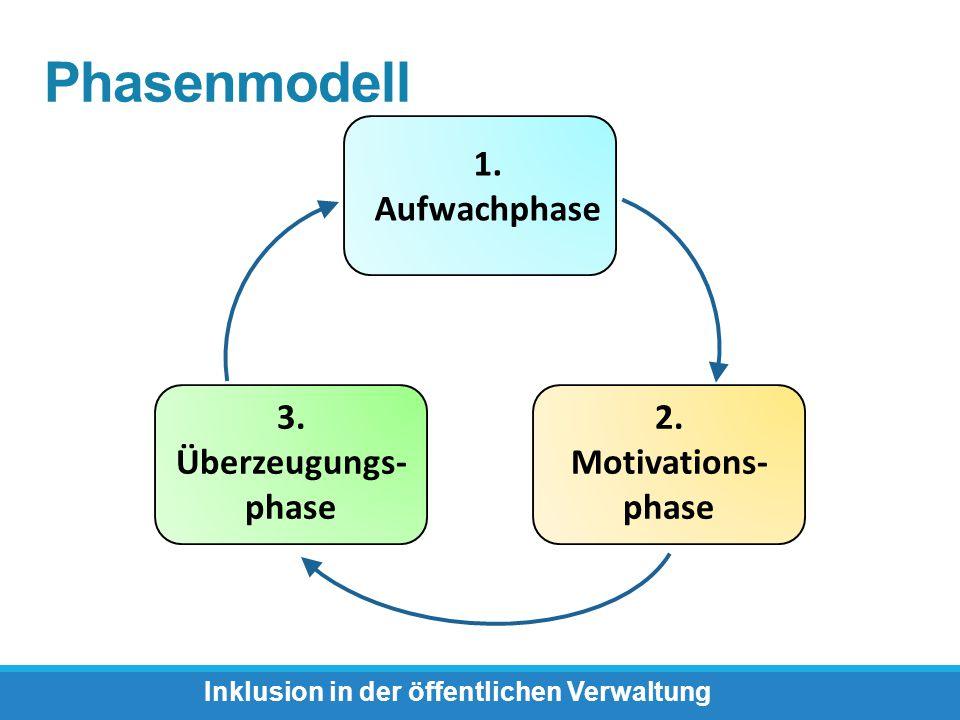 Phasenmodell Inklusion in der öffentlichen Verwaltung 1. Aufwachphase 2. Motivations- phase 3. Überzeugungs- phase