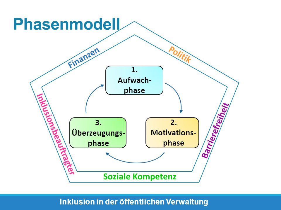 Phasenmodell Inklusion in der öffentlichen Verwaltung Finanzen Politik Barrierefreiheit Soziale Kompetenz Inklusionsbeauftragter 1. Aufwach- phase 3.