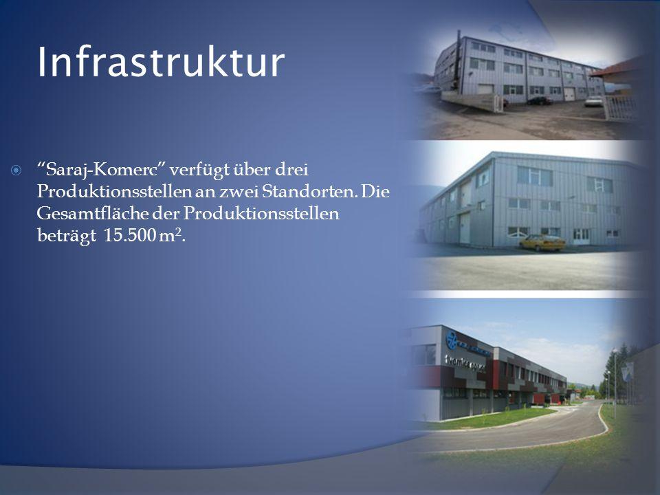 """Infrastruktur  """"Saraj-Komerc"""" verfügt über drei Produktionsstellen an zwei Standorten. Die Gesamtfläche der Produktionsstellen beträgt 15.500 m 2."""