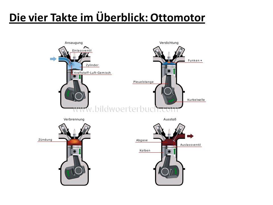 Die vier Takte im Überblick: Ottomotor