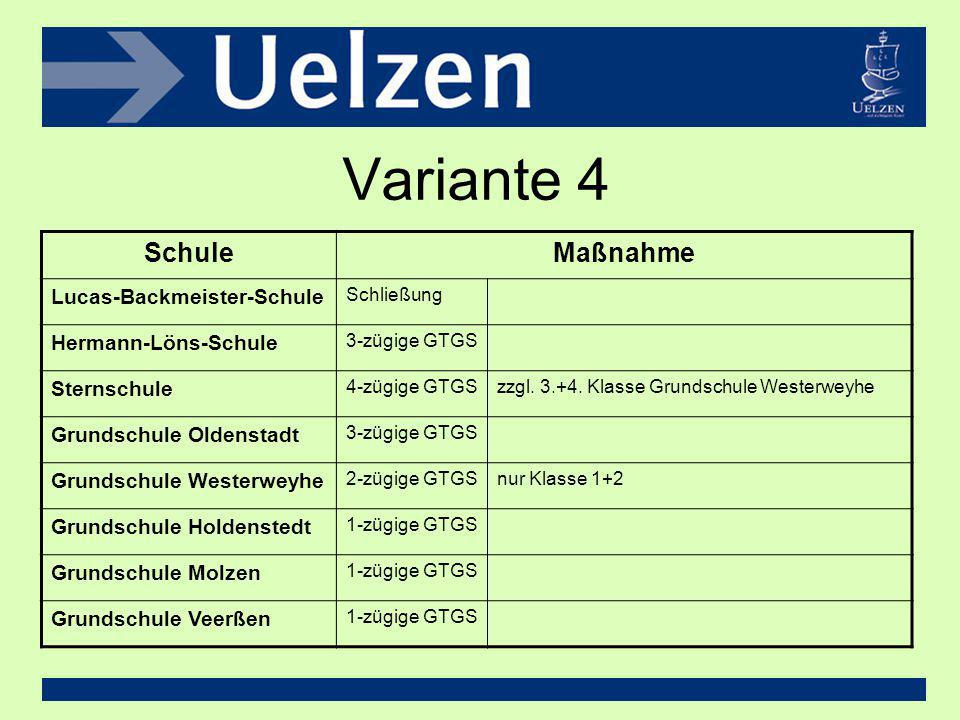 Variante 4 SchuleMaßnahme Lucas-Backmeister-Schule Schließung Hermann-Löns-Schule 3-zügige GTGS Sternschule 4-zügige GTGSzzgl. 3.+4. Klasse Grundschul