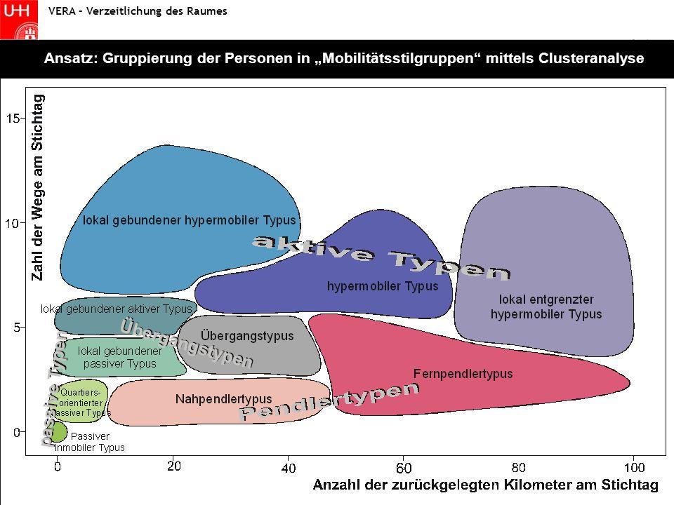 """Statistik I - Fallstudie Wintersemester 2004/2005 Statistik VERA – Verzeitlichung des Raumes Ansatz: Gruppierung der Personen in """"Mobilitätsstilgruppen mittels Clusteranalyse"""